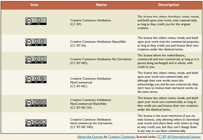 Table of Creative Commons Licenses CC BY 4.0