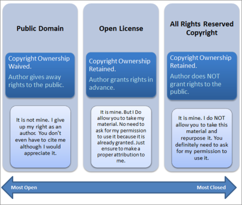 Difference between open license, public domain and all rights reserved copyright by Boyoung Chae